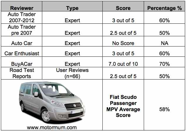 fiat scudo passenger transport mpv expert reviews. Black Bedroom Furniture Sets. Home Design Ideas