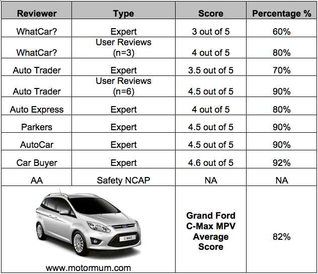 Aggregated Car Review Ford Grand C-Max MPV