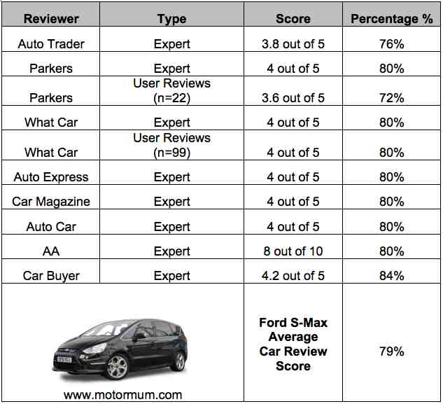Aggregated Car Review Ford S-Max