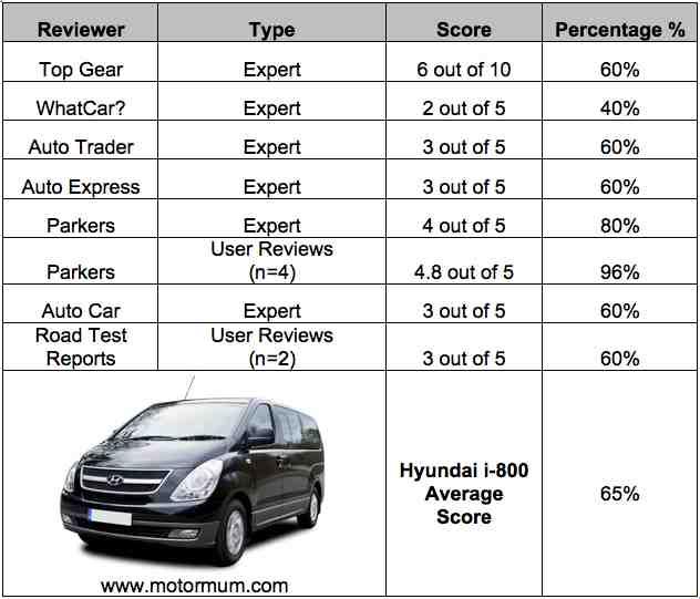 Hyundai I800 Price: Hyundai I800 Eight (8) Seater Expert Reviews