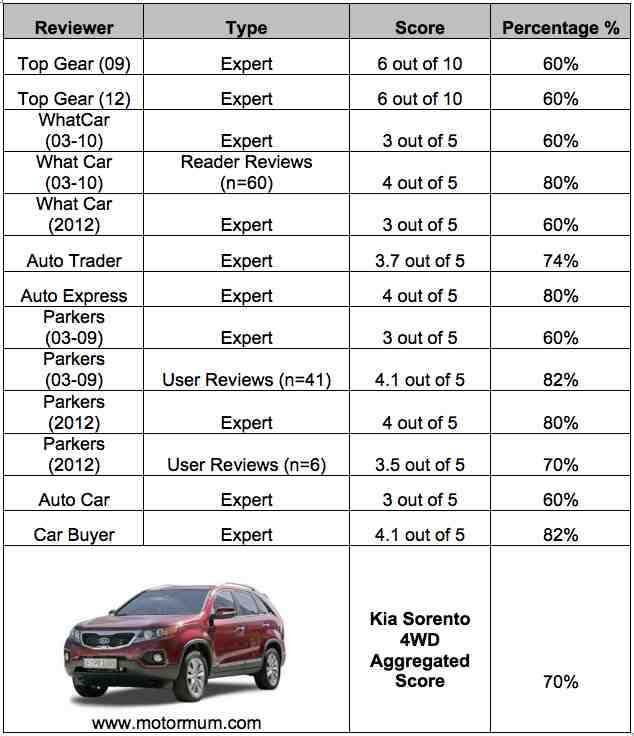 Aggregated Car Review Kia Sorento 4WD