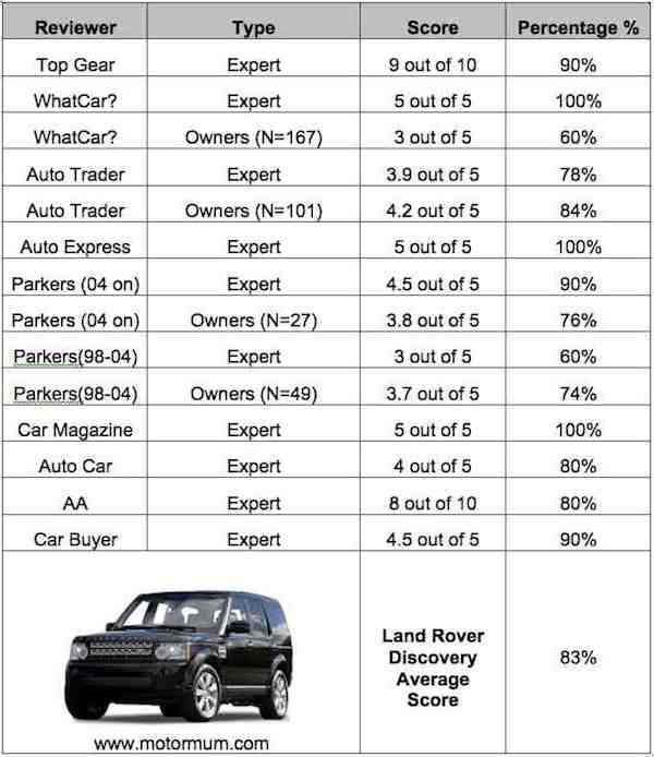 Aggregated Car Review Land Rover Discovery