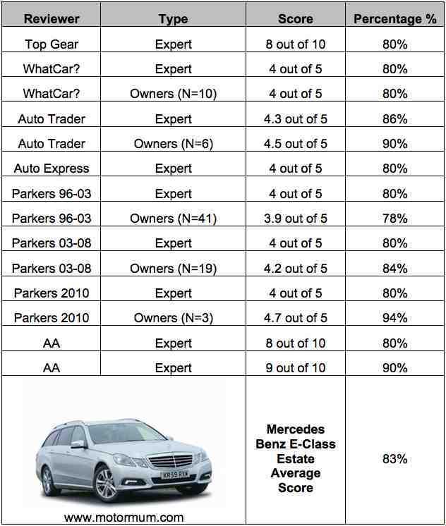 Mercedes E-Class Expert And User Reviews