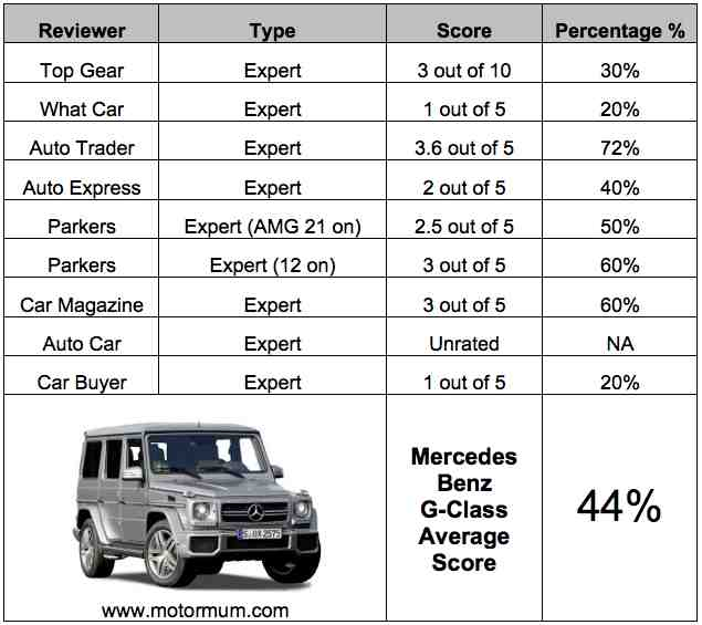 Aggregated Car Review Mercedes G Class