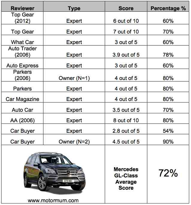 Aggregated Car Review Mercedes Benz GL
