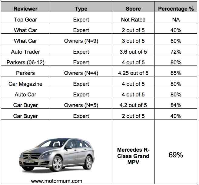 Aggregated Car Review Mercedes Benz R-Class MPV