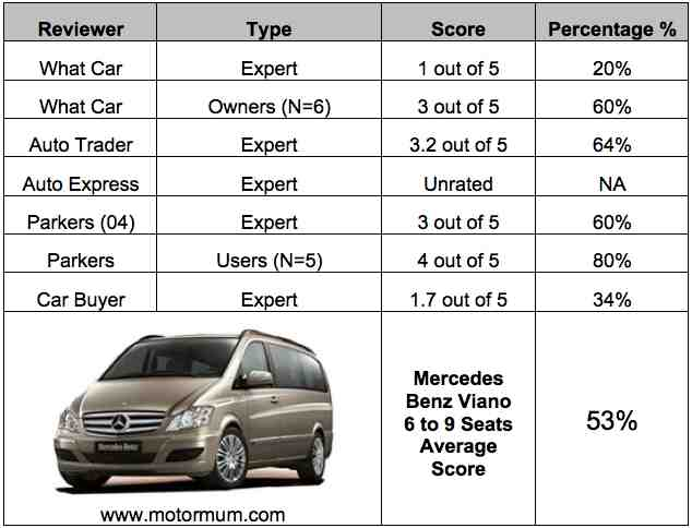 Aggregated Car Review Mercedes Benz Viano