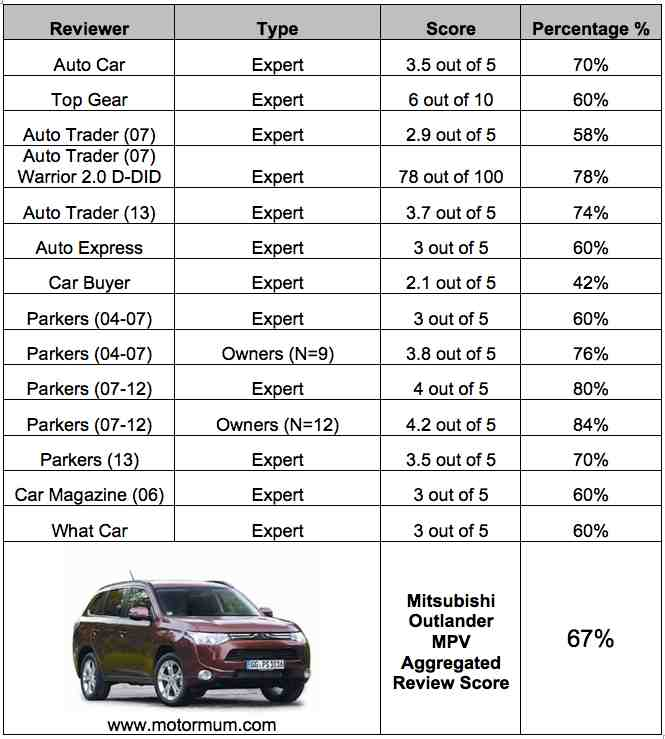Mitsubishi Outlander 4WD 7-Seater Aggregated Reviews