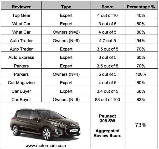 Aggregated Car Review – Peugeot 308 SW