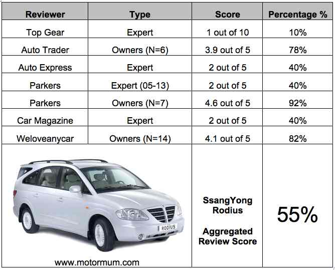 Aggregated Car Review – SsangYong Rodius