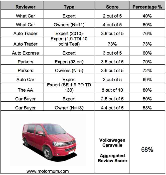 Aggregated Car Review – VW Caravelle