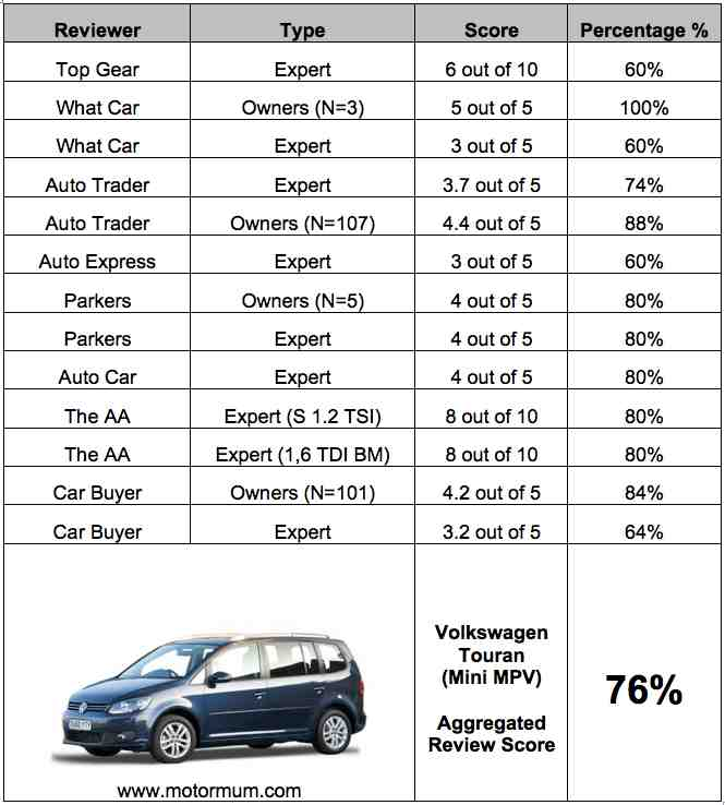 Aggregated Car Review – VW Touran